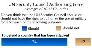 UN Security Council Authorizing Force. Graphic: Chicago Council on Global Affairs and WorldPublicOpinion.Org