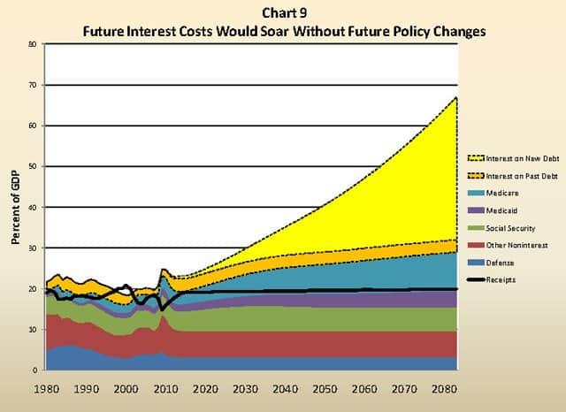 interest chart