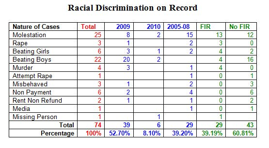 racialdiscrimination2010