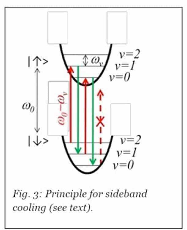 sideband cooling