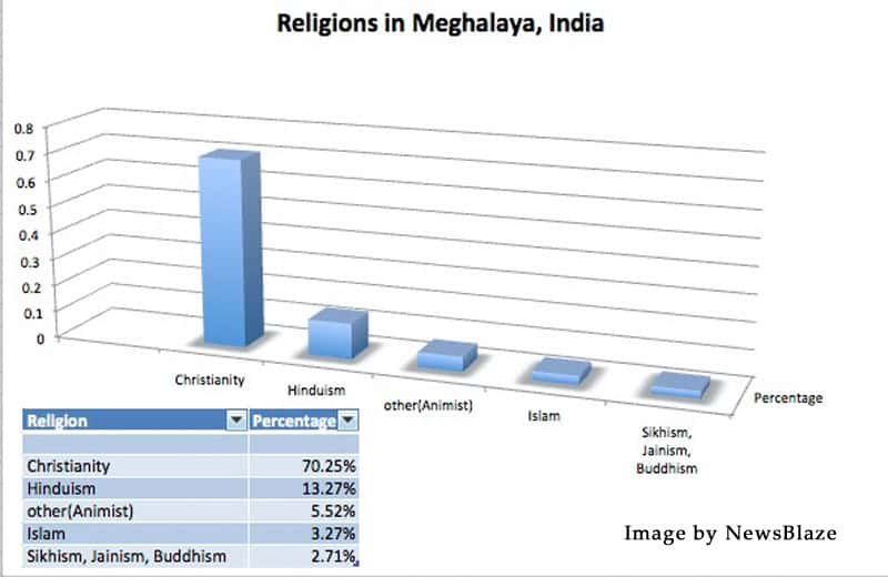 religions in meghalaya. image by newsblaze.