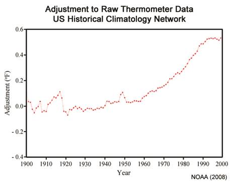 raw thermometer adjustments chart