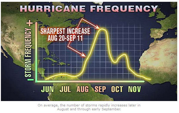 gulf hurricane frequency