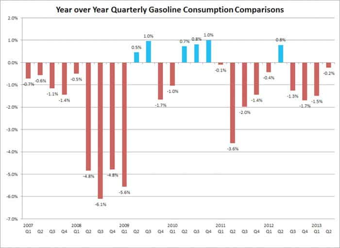 california gasoline consumption