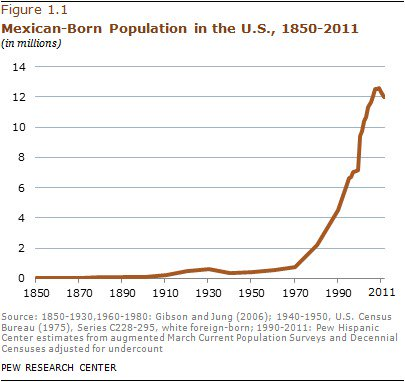 Mexican Born Population in the U.S.