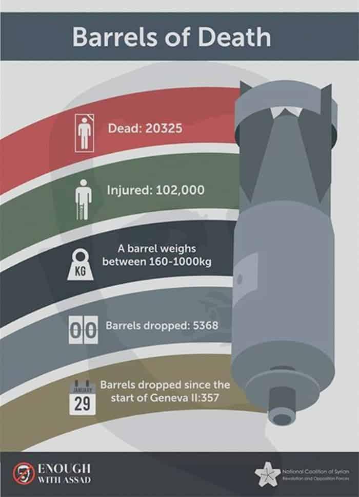 syria barrel bomb stats
