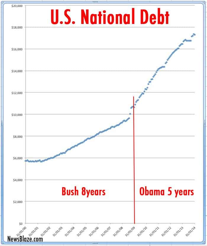 us national debt bush obama