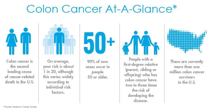 colon cancer at a glance