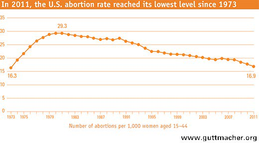 abortion rate since 1973