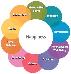 The Happiness Wheel