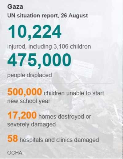 Gaza082614