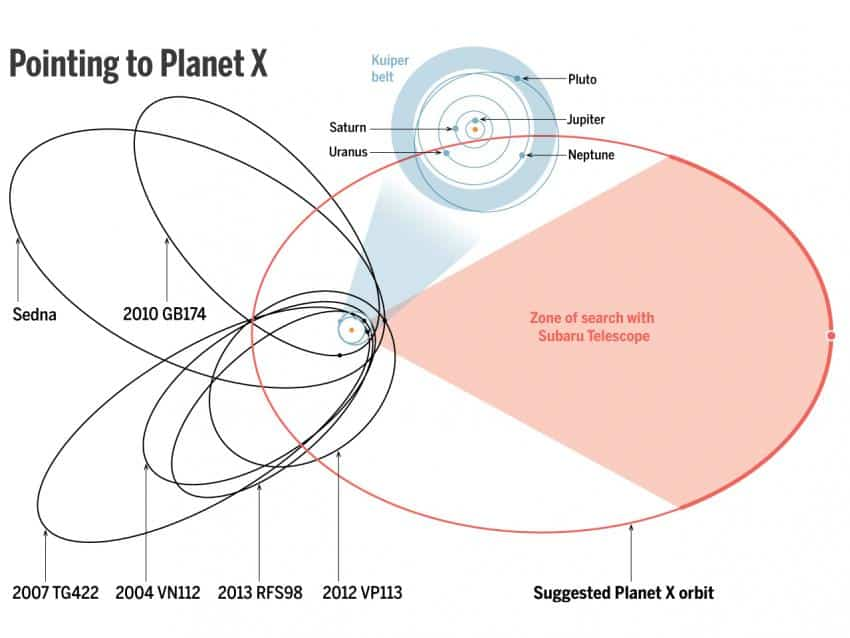 planet nine orbit.