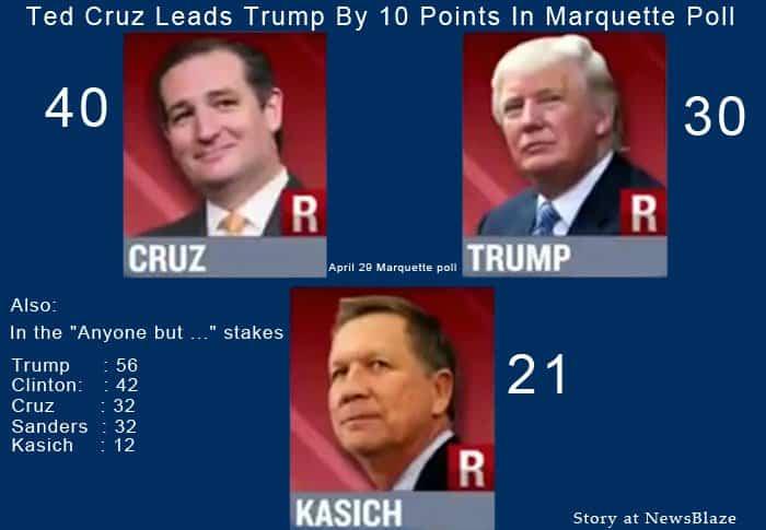 Cruz leads Trump in Marquette poll