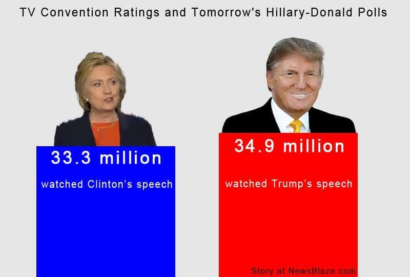 clinton trump chart.
