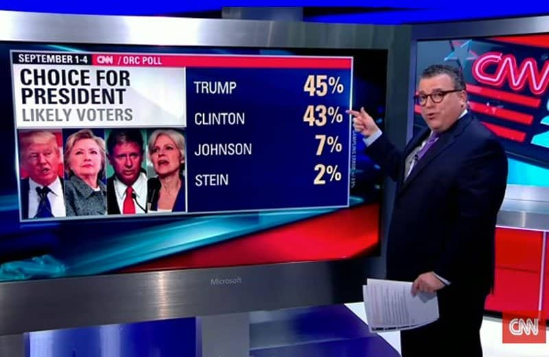 clinton campaign slips in CNN poll.