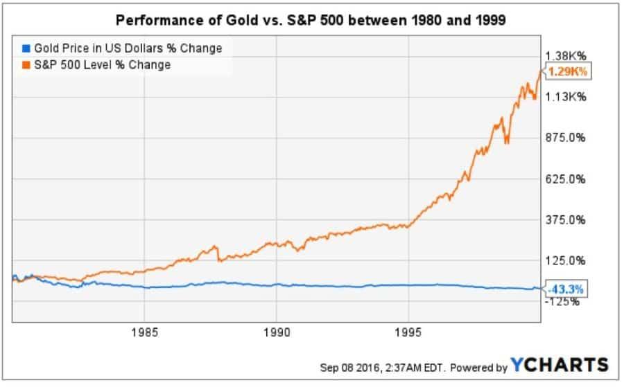 Gold v. S&P 1980-1999.