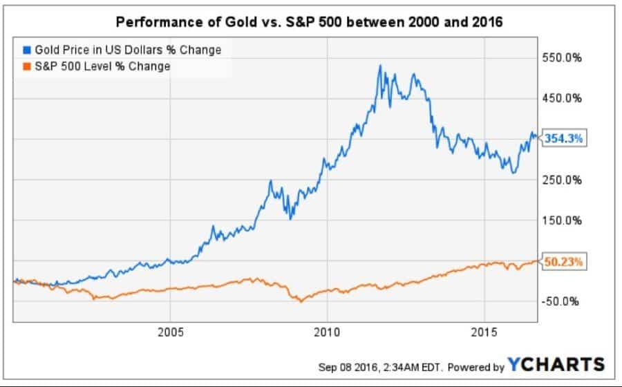 Gold v. S&P 2000-2016.