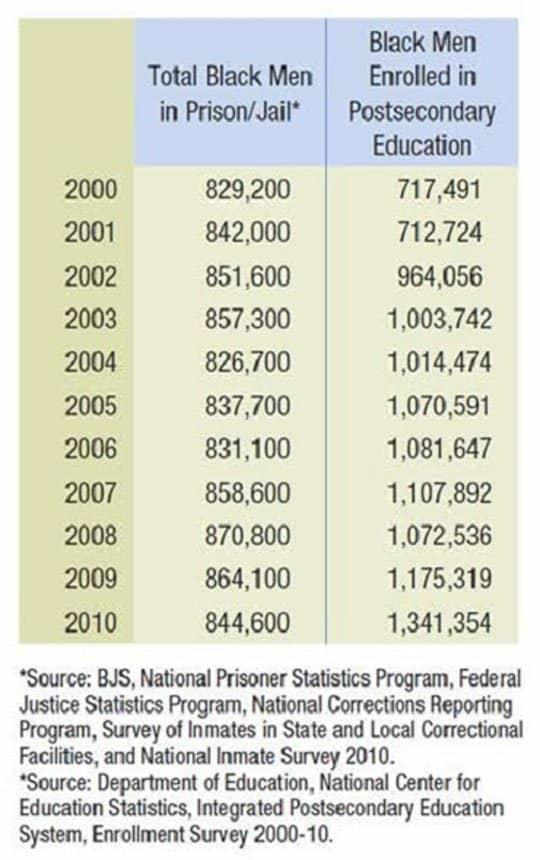 prisoner statistics.