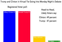 Trump Clinton virtual tie.