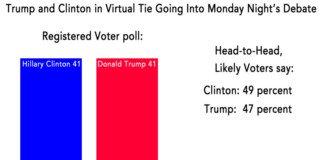 Trump Clinton virtual tie.