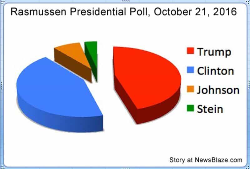 rasmussen presidential poll.