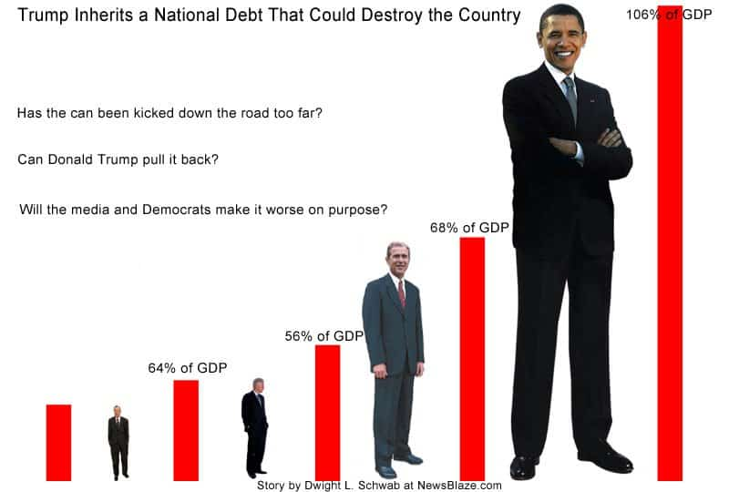 national debt could destroy the country.