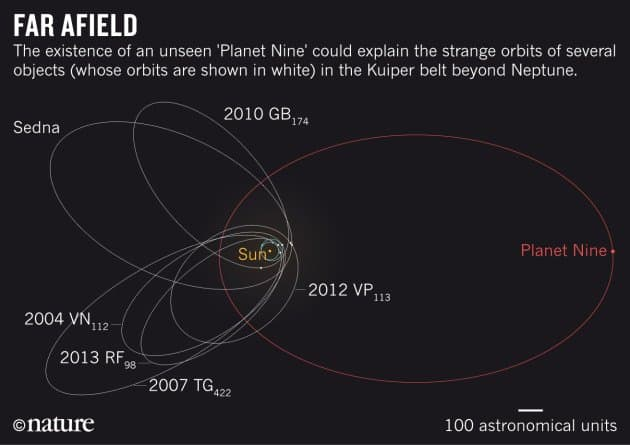 nature news planet nine orbital diagram - Can A Rogue Planet Really Exist In The Solar System?