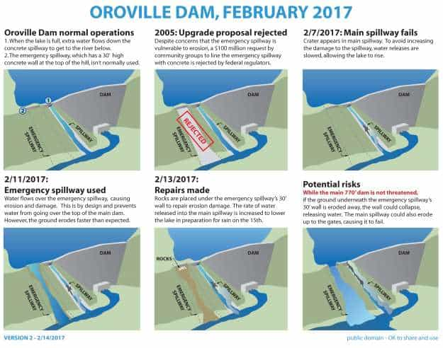 Infographic of events leading up to and during the 2017 Oroville Dam crisis, based on information available as of February 14, 2pm PST. [Alfred Twu]
