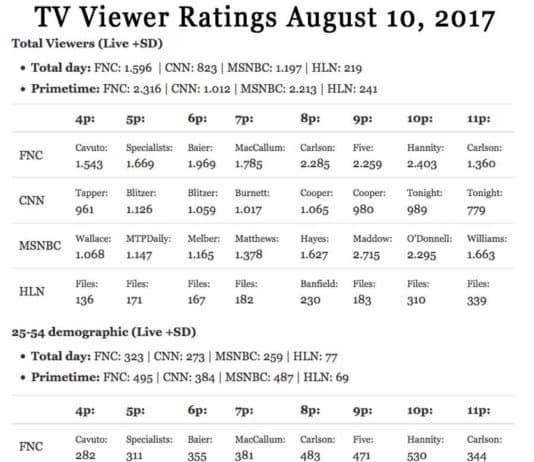 tv ratings august 2017.