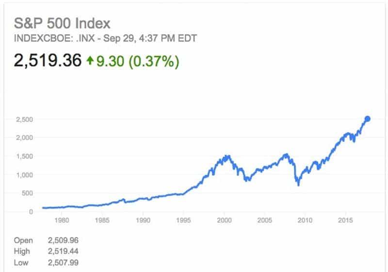 stock market high 2017.