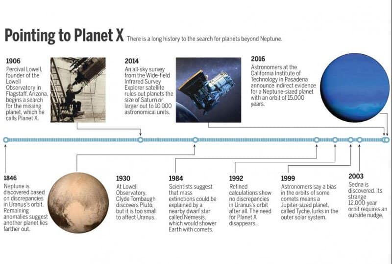 history of planets.