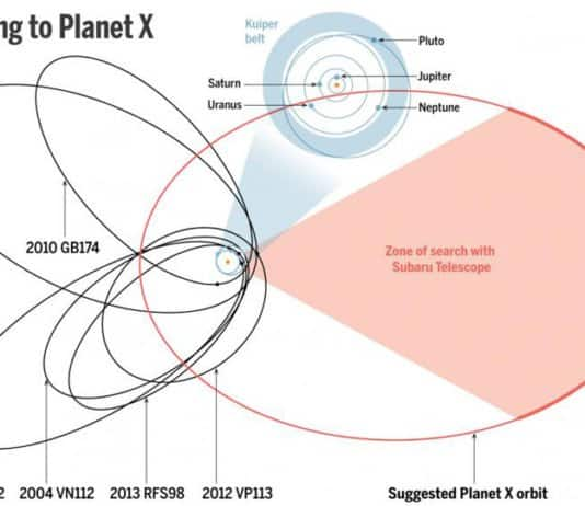 pointing to planet x.