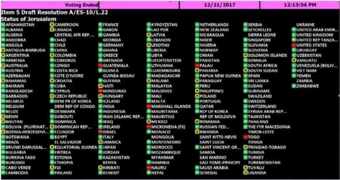 UN Anti-Jerusalem-Vote