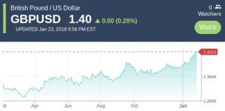 GBP - USD chart.