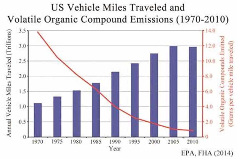 particle emissions graph.