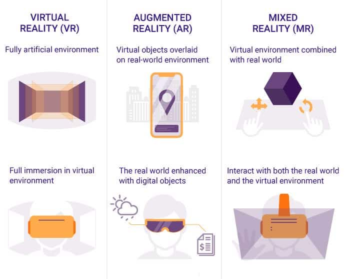 Understanding the Differences Between Virtual Reality, Augmented Reality, and Mixed Reality 3