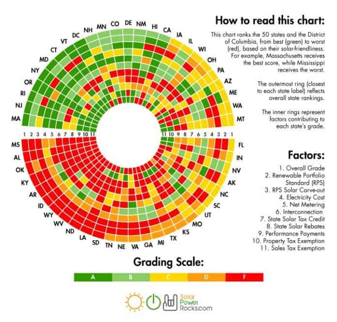 2017 state solar rankings