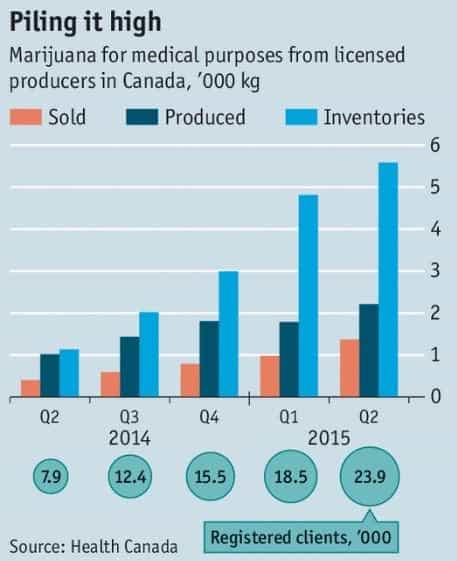Canada Marijuana Stats