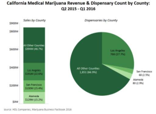 Canada Medical Marijuana Stats