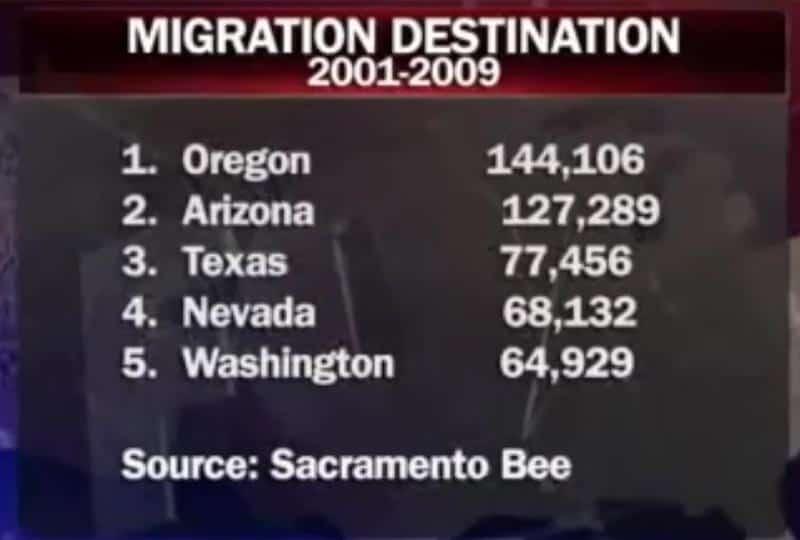 migration destination.