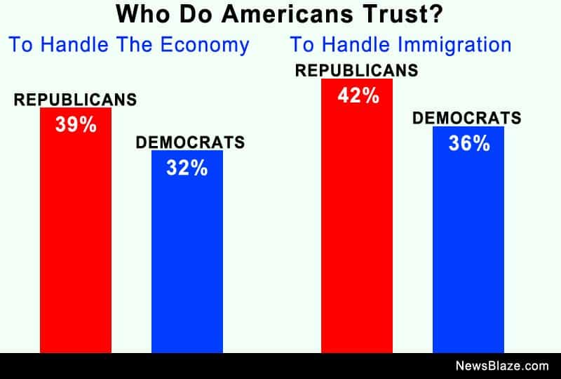 who do americans trust.