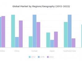 IVC Filter market growth