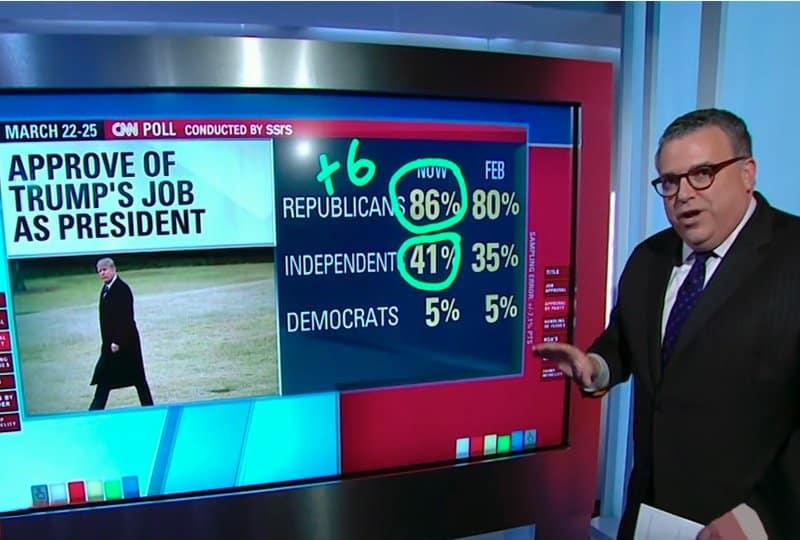 trump poll numbers rise: cnn