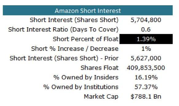 amazon short interest