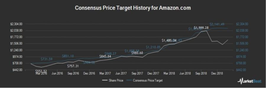 consensus price target history