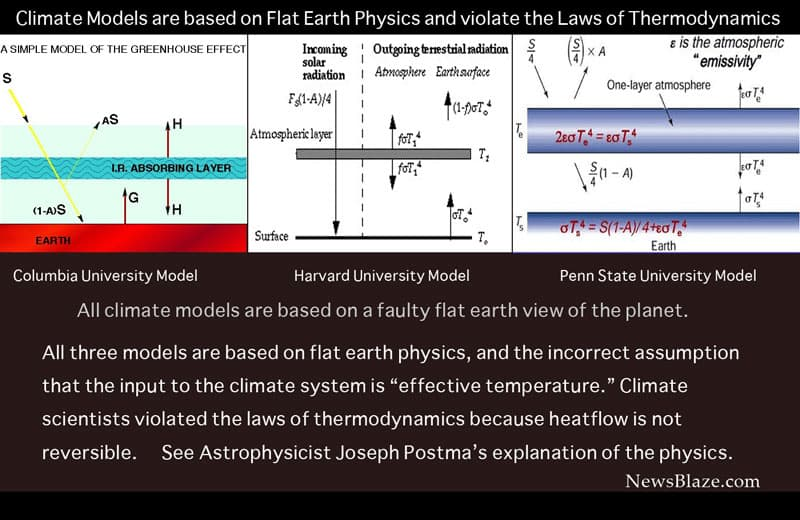faulty climate models