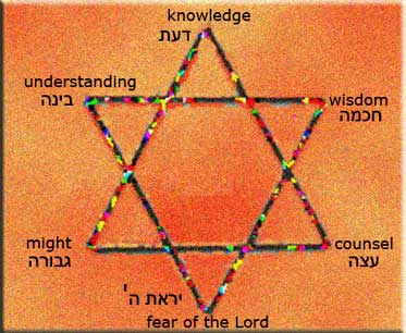 The Star of David, What it Represents 1