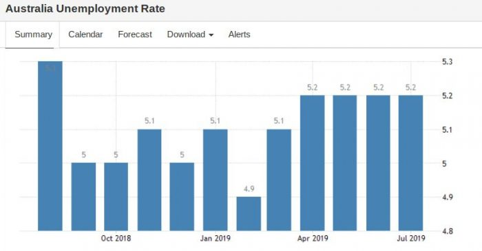 Unemployment Rate - trade war tension